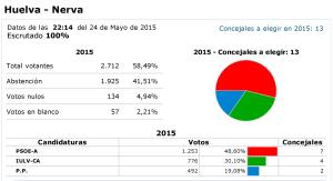 El PSOE gana en Nerva con mayoría absoluta